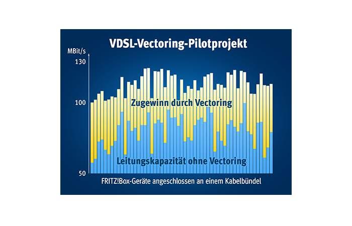 VDSL-Vectoring: erstes  kommerzielles Projekt in Heidelberg