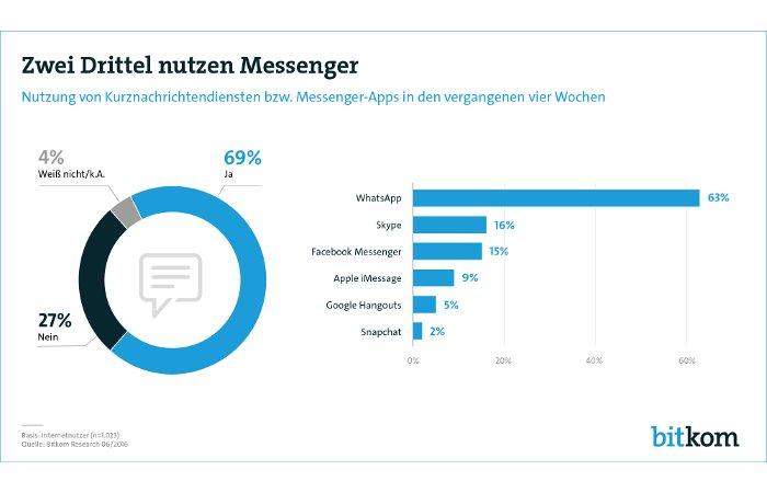 Messenger - WhatsApp in Deutschland vor Skype und Facebook