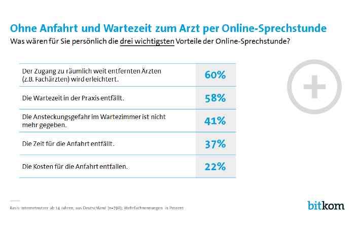 E-Health-Gesetz - 27 Prozent würden Online-Sprechstunde nutzen