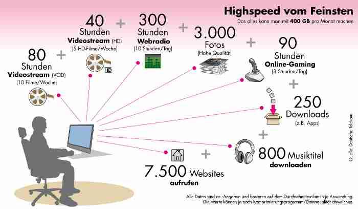 Telekom - erstmals Mobilfunktarif ohne Datenbegrenzung