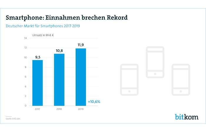 Hoher Umsatz 2019 - Smartphones brechen historischen Rekord