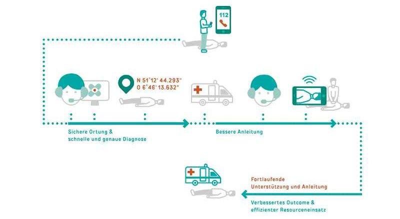 Advanced Mobile Location – Verbessertes Notrufsystem kann Leben retten