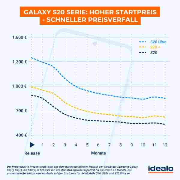 Preisprognose Samsung S20 Serie