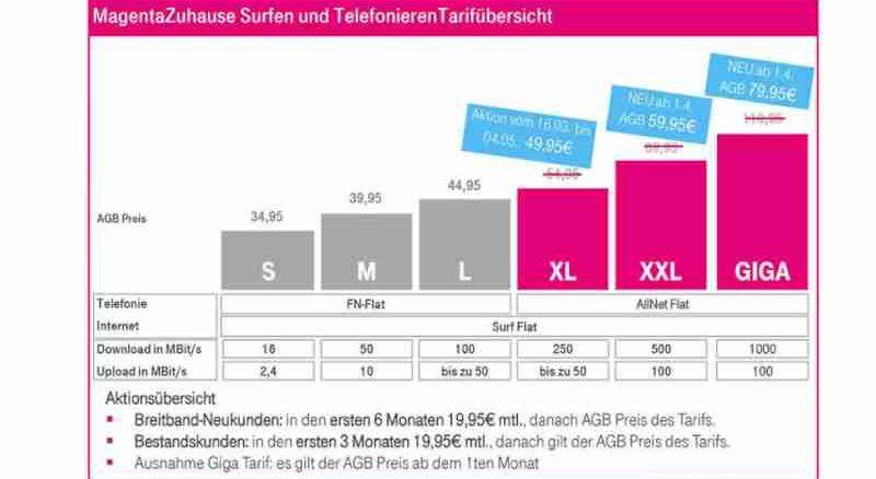 MagentaZuhause-Tarife – Die Telekom senkt die monatlichen Grundpreise