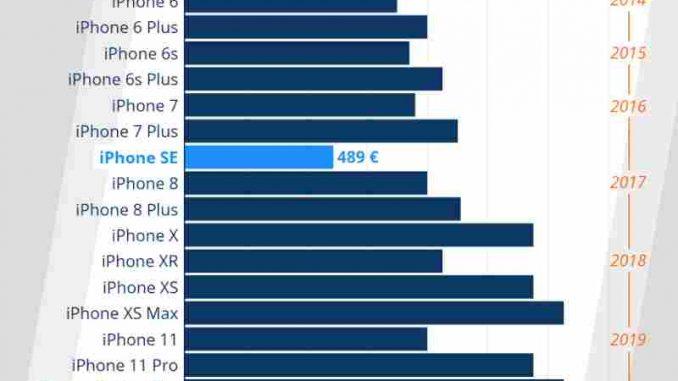Apple iPhone SE 2: lohnt sich der Kauf?