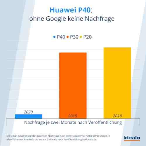 Huawei P40 Pro: Ein Schnäppchen, das keiner möchte