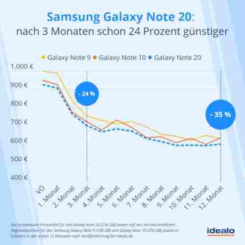 Samsung Galaxy Note 20 (Ultra): Wie schnell fällt der Preis?