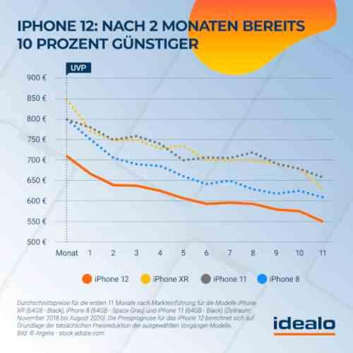 Prognostizierte Preisentwicklung für das iPhone 12