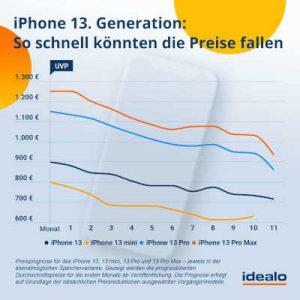 Apple iPhone 13 mögliche Preisentwicklung